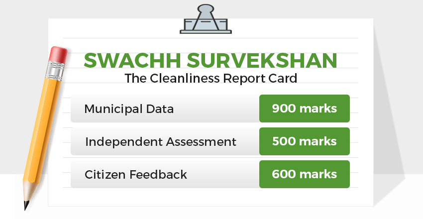 swachh survey 2017 - cleanniness report card