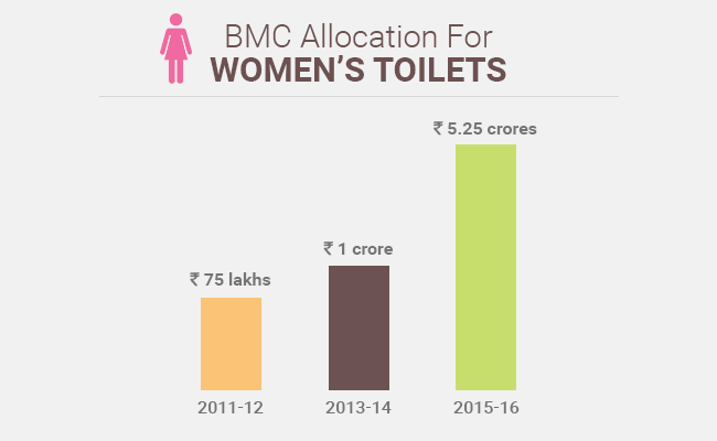 BMC Allocation for Women's Toilets.