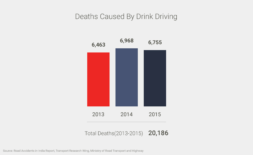Treat Drink Driving As Culpable Homicide: Parliamentary Standing Committee