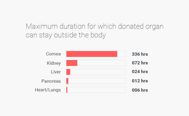 an examination on the current situation of organ donation in the united states Facebook may have provided a boost to organ donation in the united states since its donor registration button launched last year, but organs are still scarce, and about 18 people die every day as.