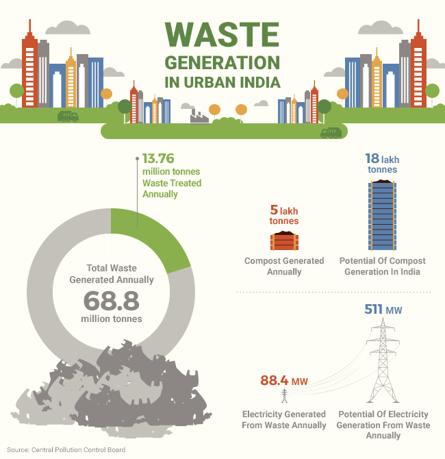 solid waste management in india environmental Report of the apo survey on solid-waste management 2004–05 environmental management centre, mumbai, india, served as the volume editor the opinions expressed in.