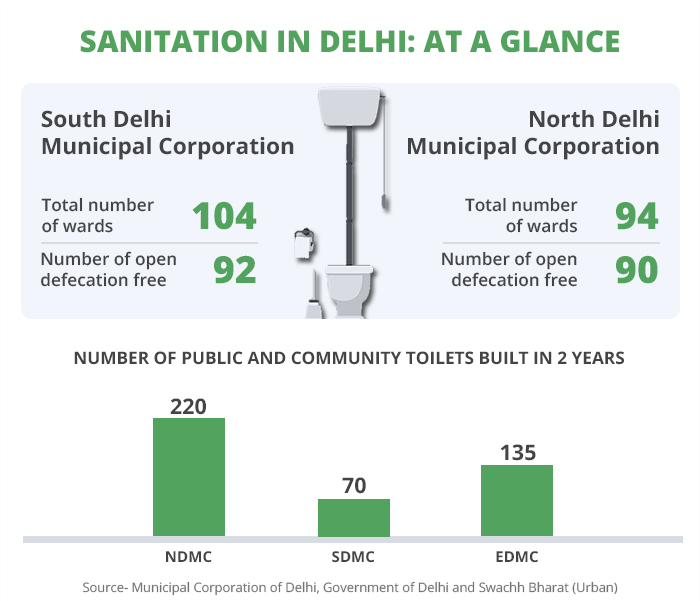 The Municipal Corporation of Delhi has been slow in its efforts to build toilets in the city