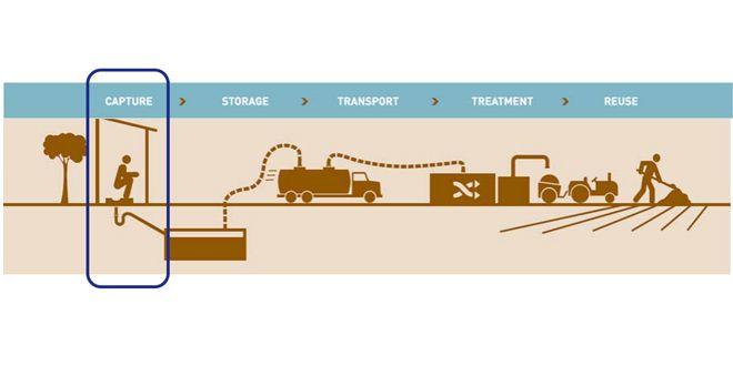 faecal-sludge-treatment-plant-Devanahalli-workflow