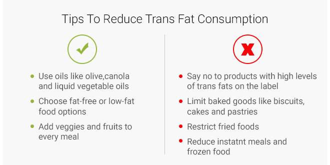 Tips to reduce trans fat consumption