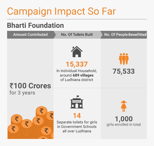 campaign-impact_banega swachh india