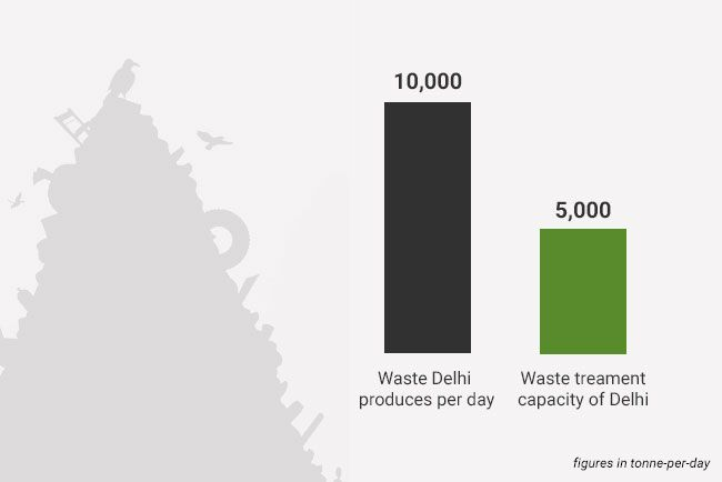 Converting Delhi Rajghat Power Plant Into A Waste-to-Energy Unit - A Hit Or Miss