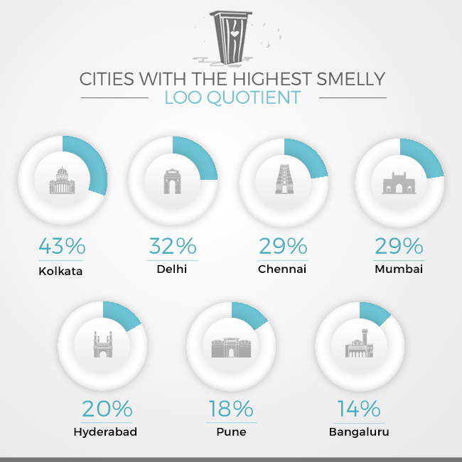 What Unites The Taj Mahal, Red Fort and Mysore Palace? Dirty Loos