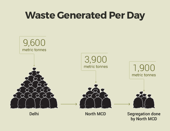 NGTs Order On Segregation Of Waste Will Help Reduce 50% Load On Landfills Delhi Civic Body (2)