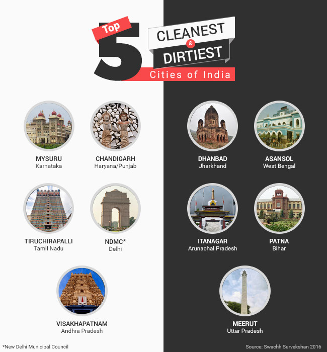 Banega Swachh India - Cleanest and Dirtiest Cities of India