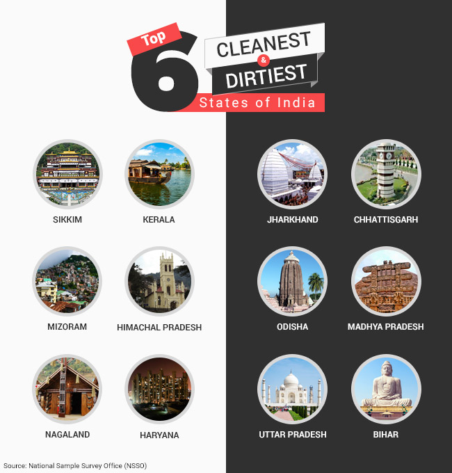 Banega Swachh India - Cleanest and Dirtiest States of India