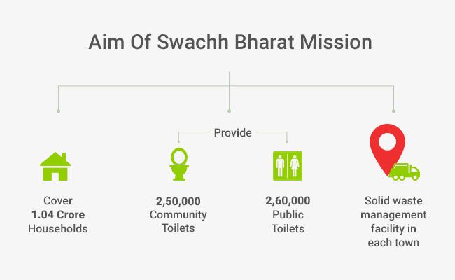 Swachh India - Budget 2017