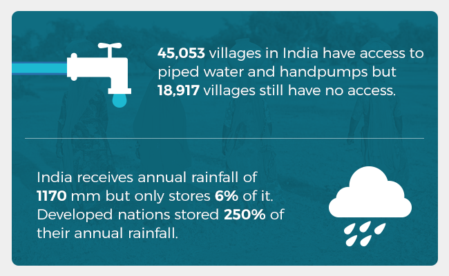 18,917 villages in India are still without access to piped water