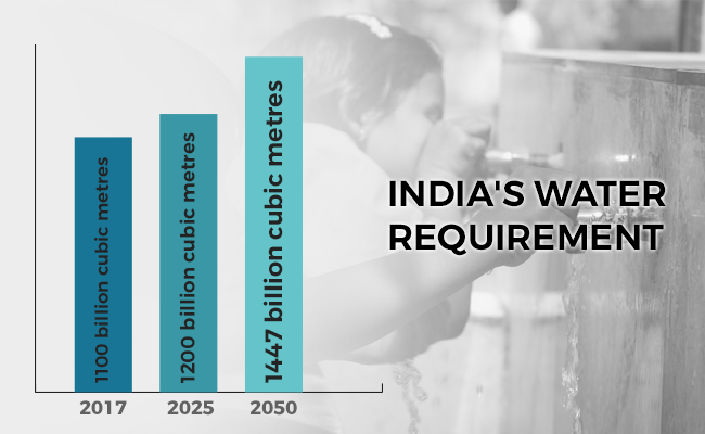 India's projected water requirement in 2025 and 2050