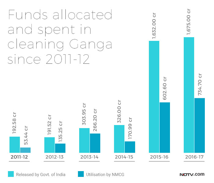 Funds allocated and funds used by NMCG to clean Ganga