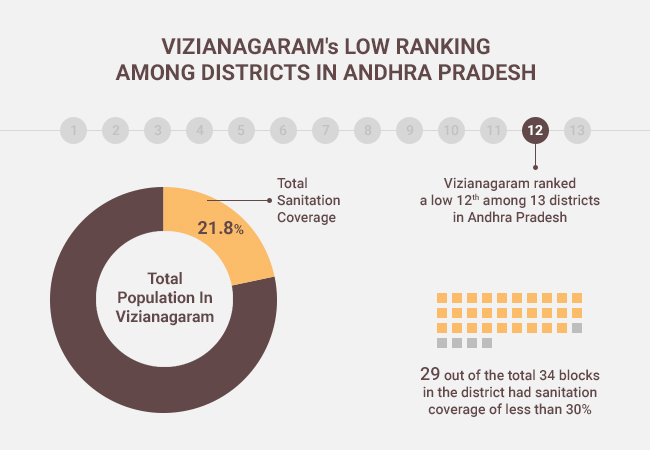 Vizianagaram ranked a low 12th among 13 districts in Andhra Pradesh, with sanitation coverage of only 21.8 per cent.