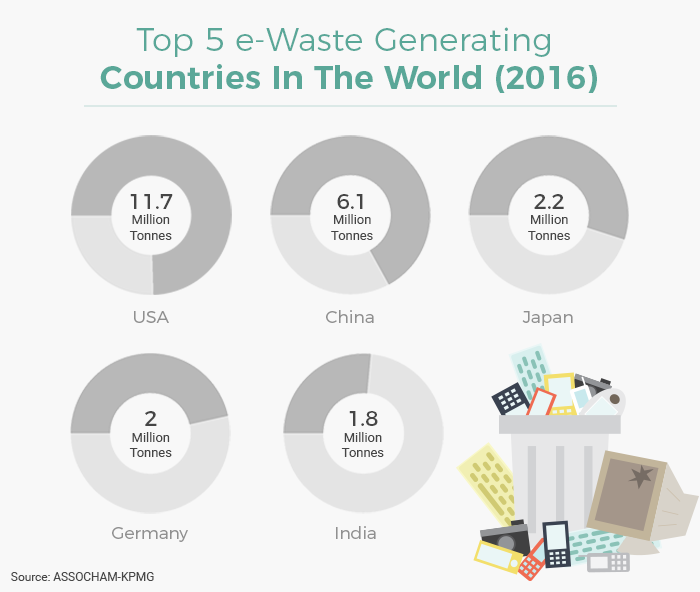 India is the fifth biggest producer of e-waste in the world