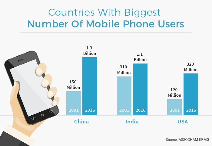 The number of mobile phone users in India has risen considerably