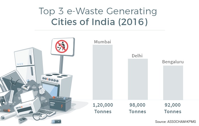 Mumbai generates the most e-waste, followed by Delhi and Bengaluru