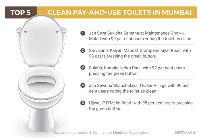 Is This Toilet Clean? Mumbaikers Vote For Sanitation Levels At Pay-And-Use Toilets