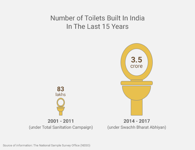 Nearly 3.5 crore toilets have been built in the last three years