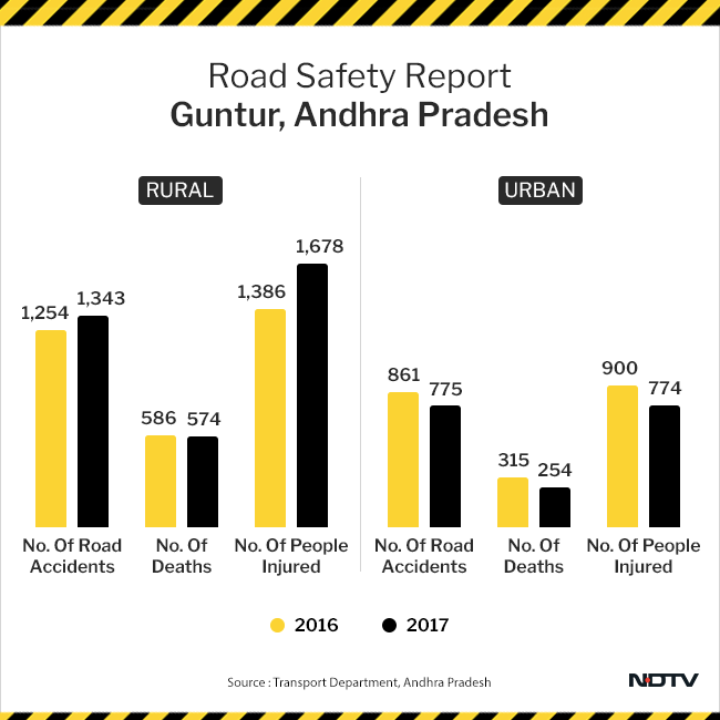 Rejoice For The State, Lament For The District: Andhra Pradesh's Improvement In Road Safety Eludes The District Of Guntur