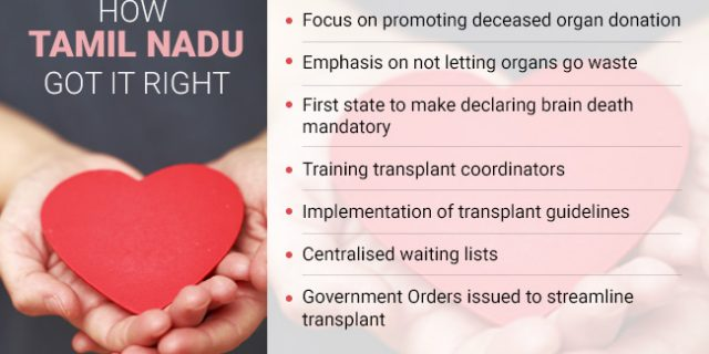 #OrganDonation: Tamil Nadu Adjudged Best State For The Third Time