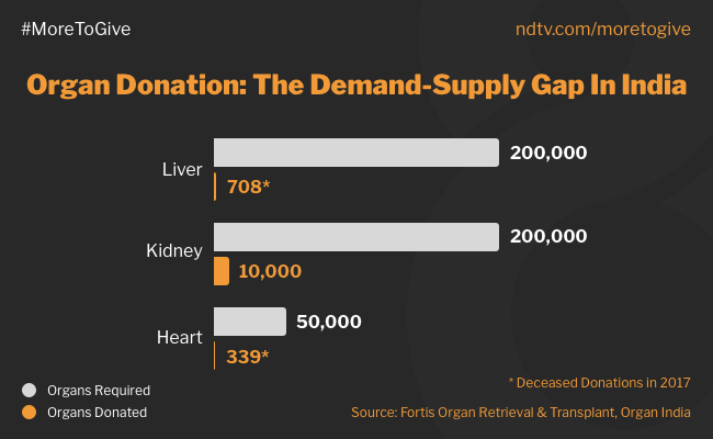 Here Is Why India Needs More People To Step Up For The Cause Of Organ Donation