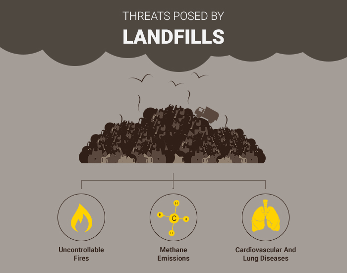 Threats posed by landfills