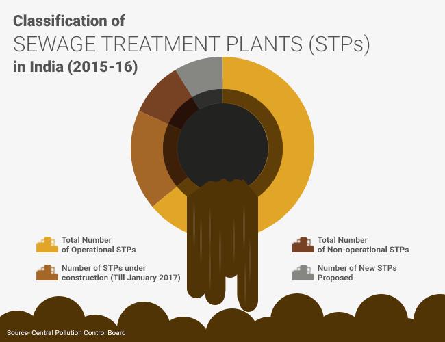 Classification of sewage treatment plants