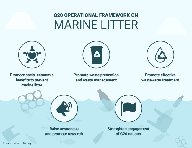 G20 Framework on Marine Litter