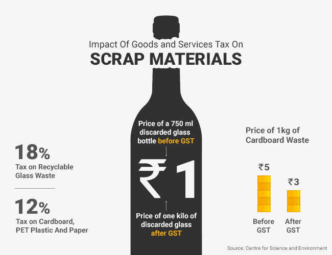 Prices of scrap materials have come down since GST was levied