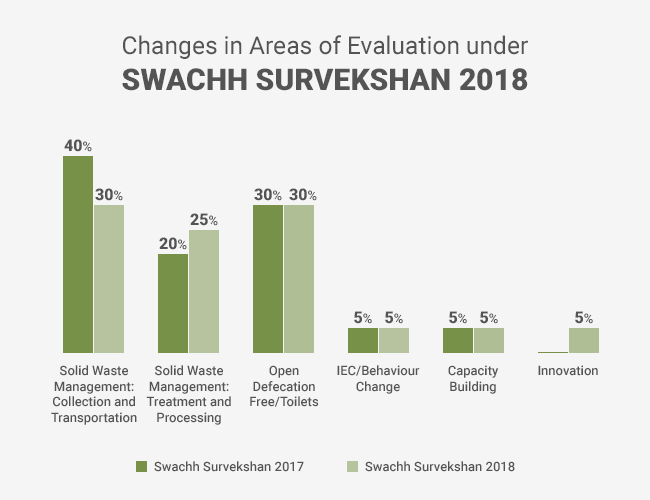 Government Launches Swachh Survekshan 2018, Focus To Be On Waste Management And Implementation