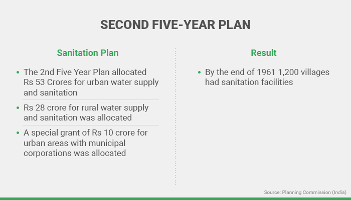 the second five year plan