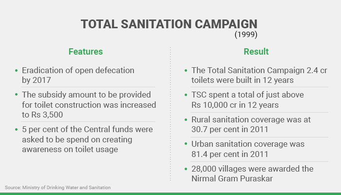 Under the much hyped Total Sanitation Campaign, 2.4 crore toilets were built in 12 years