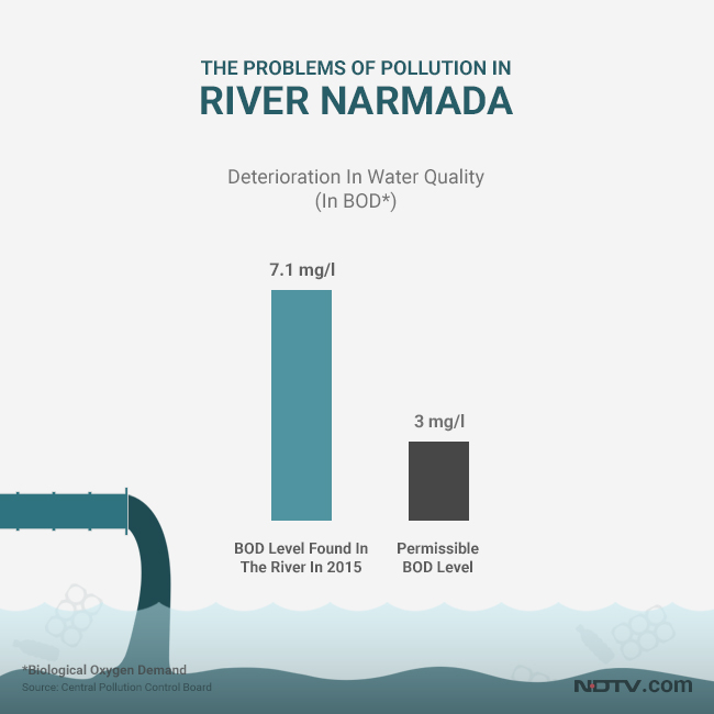 The water quality of Narmada has deteriorated badly in the last decade as numbers have shown