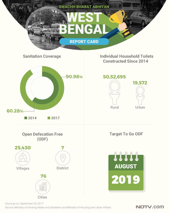 West Bengal's progress in improving both rural and urban sanitation has been considerable