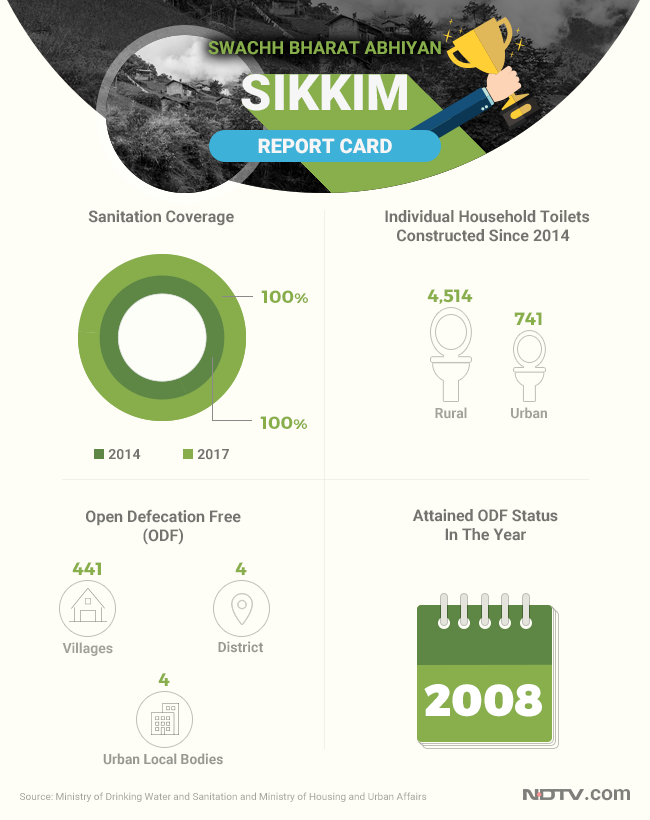 Sikkim has been successful in sustaining its ODF status