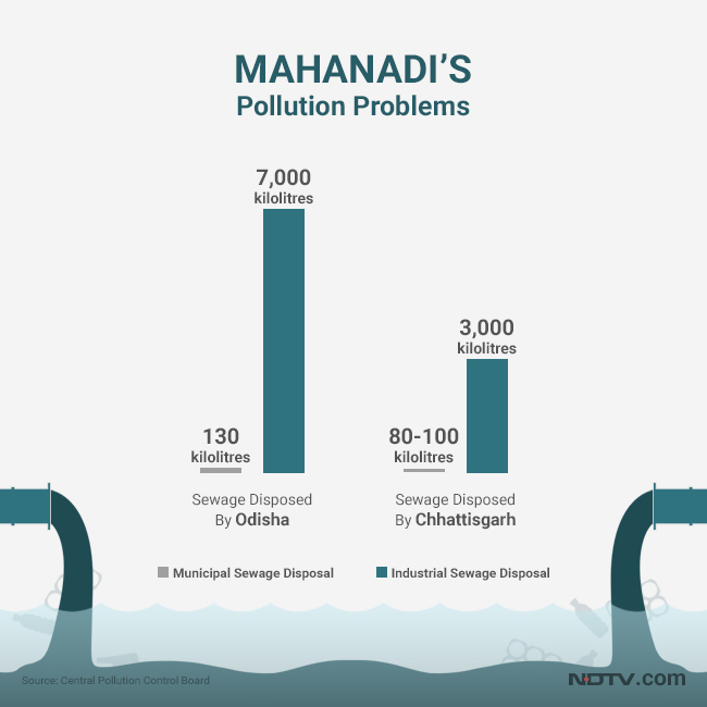 Disposal of industrial and municipal sewage has polluted several stretches of the Mahanadi