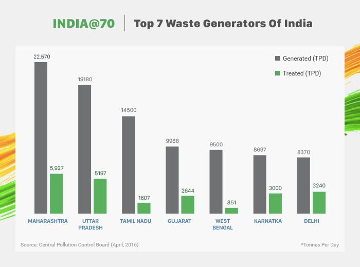 Indias-problem-of-untreated-waste_NDTV-1