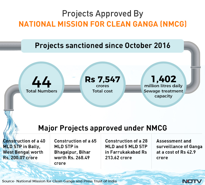The last one year has seen the sanctioning of several projects by the NMCG