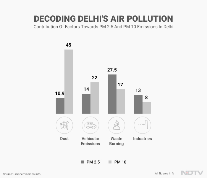 Vehicular emission, dust and waste burning are the biggest contributors to Delhi's air pollution