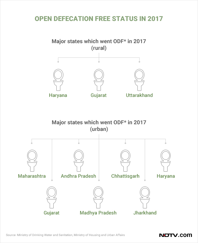 Many states attained the open defecation free status in 2017