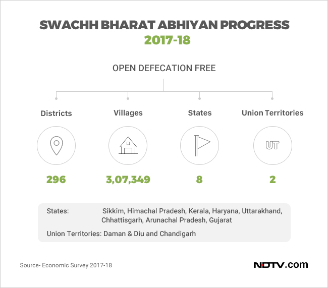 Open defecation in rural areas came down since the launch of Swachh Bharat Abhiyan