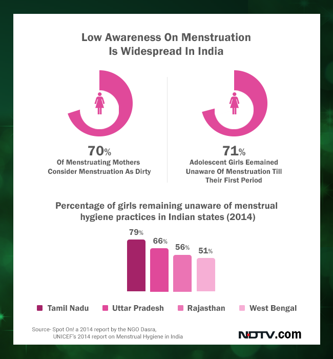 Low awareness on menstruation is widespread across many states in India