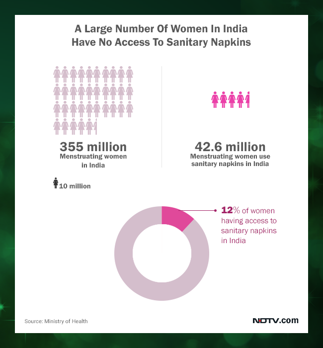 Only 12% of India's menstruating women have access to sanitary napkins