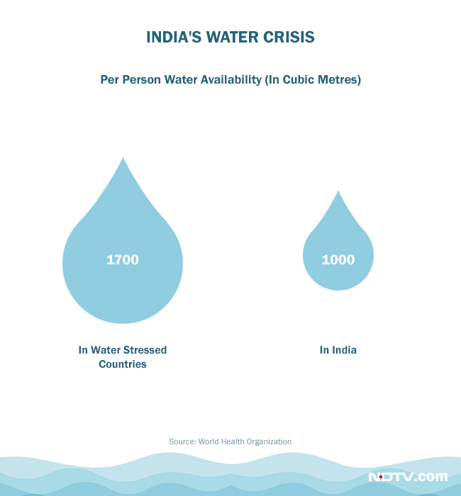 Per person water availability in India is decreasing gradually
