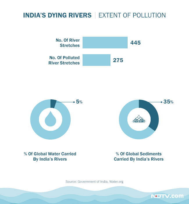 India's rivers carry 5 per cent of the world's waters but an astounding 35 per cent of global sediments