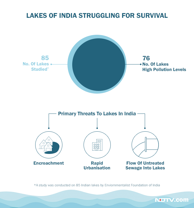 Lakes of India are struggling for survival