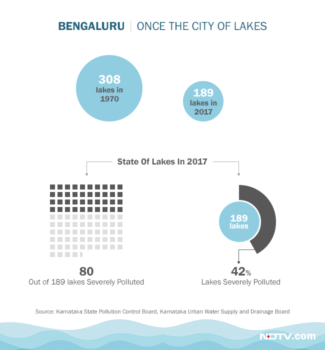 Bengaluru was once adorned with lakes, but rapid urbanisation resulted in their encroachment