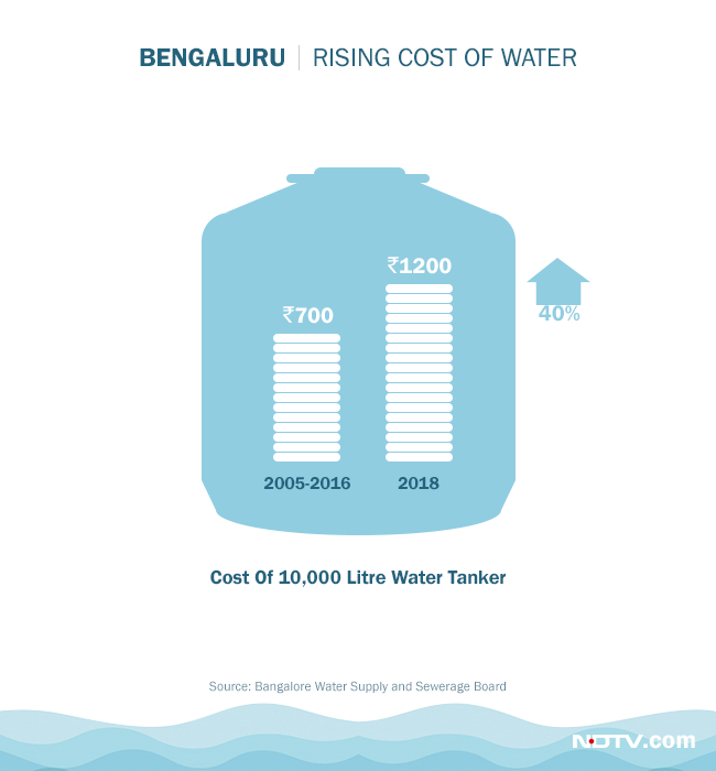 Cost of water has also risen drastically in Bengaluru